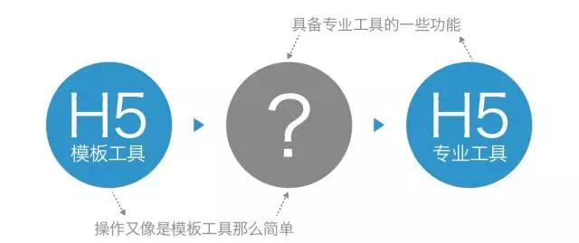 灰色区间的综合性H5工具